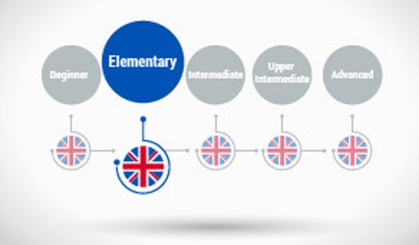 English Course - Present Simple and Continuous (Elementary level) Alison Course GLOBAL - Digital Certificate