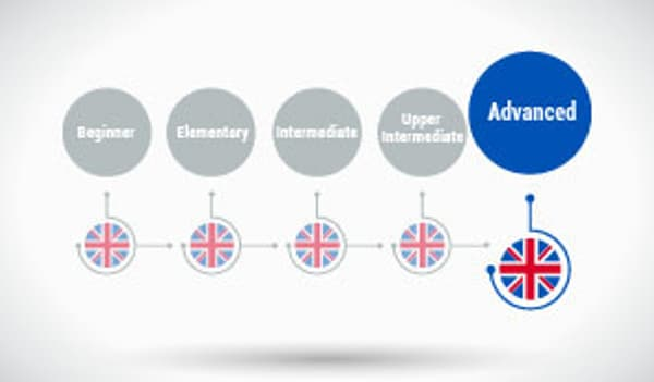 English Grammar and Vocabulary - Describing Relationships (Advanced Level) Alison Course GLOBAL - Parchment Certificate